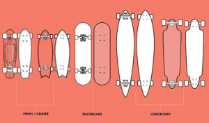 Dimensions to determine for a skateboard